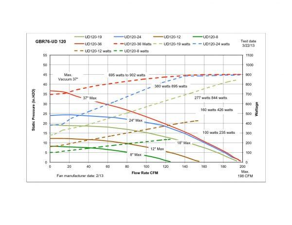 GBR76UD-120v-Graph-pdf